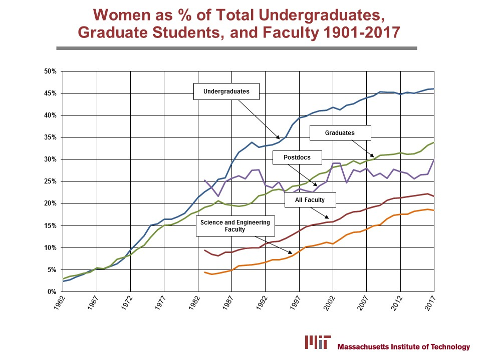 Women at MIT 1901-2017